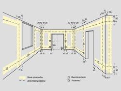 Основные правила электромонтажа электропроводки в помещениях в Саратове. Электромонтаж компанией Русский электрик